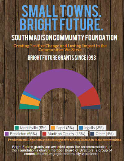 South Madison Community Investment